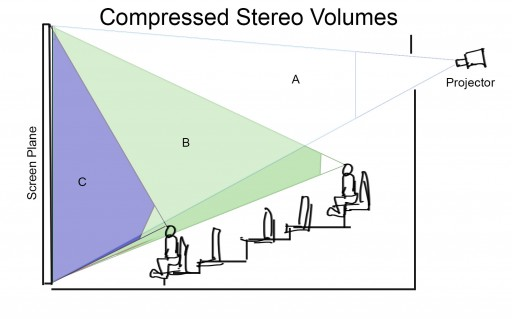 The Art of Seeing Stereo 3D